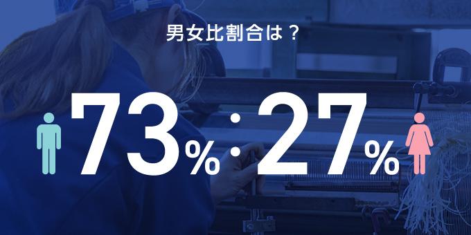 男女比割合は73%:27%