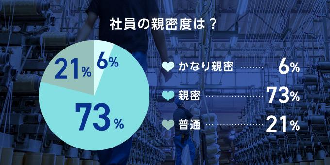 社員の親密度は親密な人が73%を占める